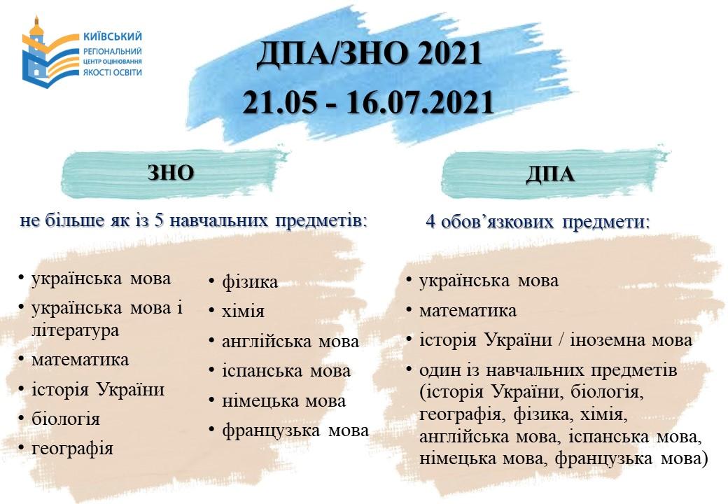 zno-2021